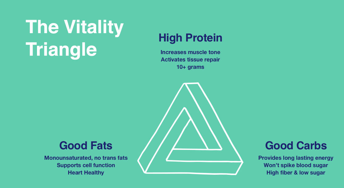 Featured Image for Introducing…the Zing Vitality Triangle!