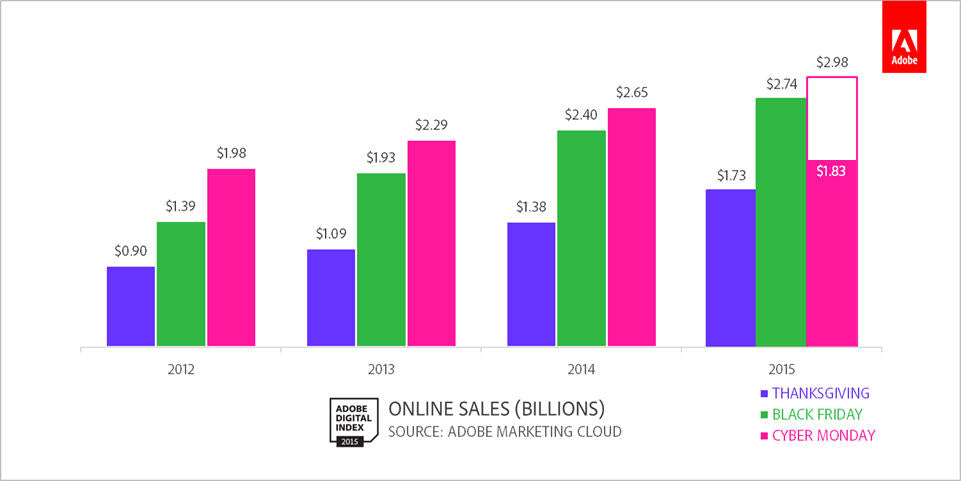 annual online sales volume