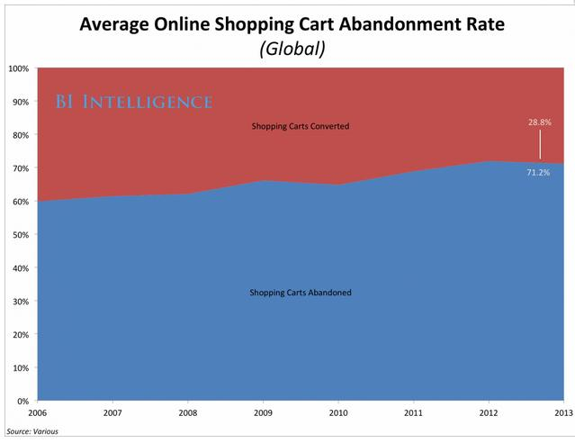 average online shopping cart abandonment