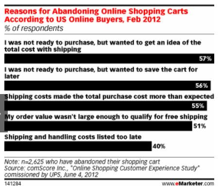 reasons for abandoning shopping carts