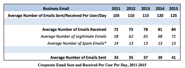 Average number of emails received per day