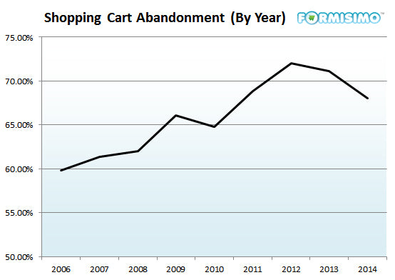 Shopping cart abandonment by year