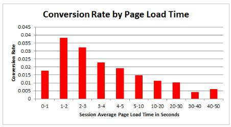 conversion rates based on page load times