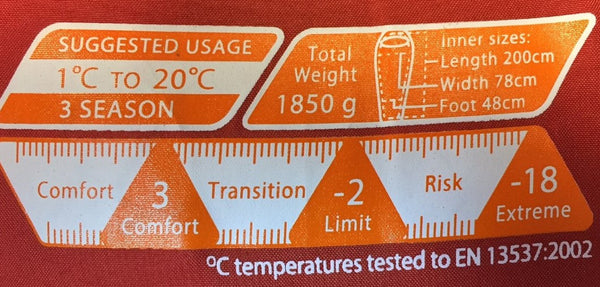 Sleeping Bag Temperature Ratings and EN 13537