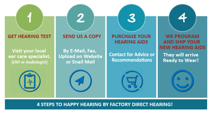 Purchase hearing aids in 4 easy steps!