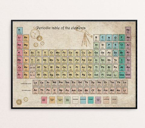 vintage periodic table poster