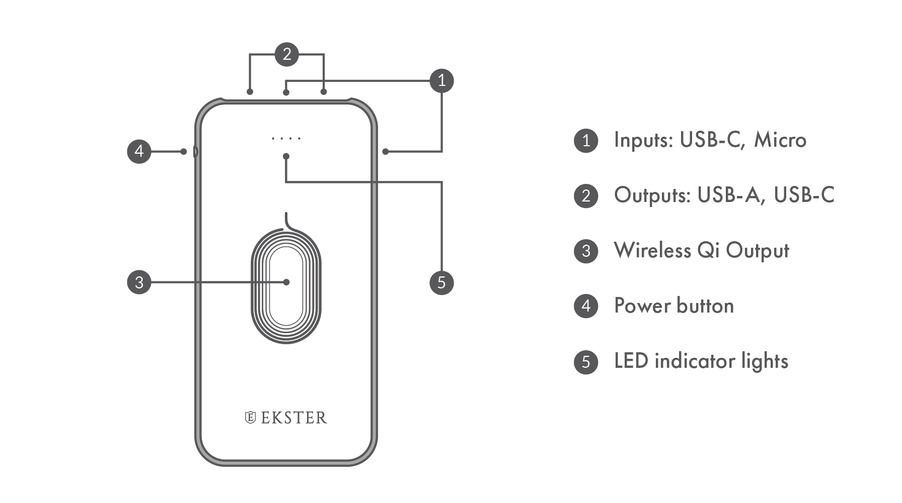 Ekster® Power Bank layout