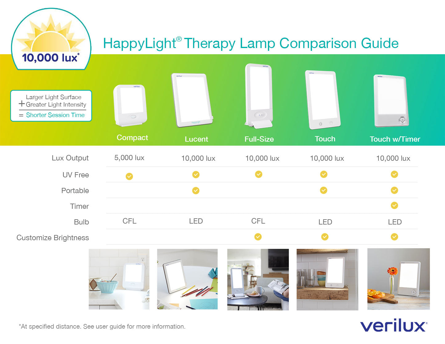 Verilux HappyLight light therapy lamp product comparison guide