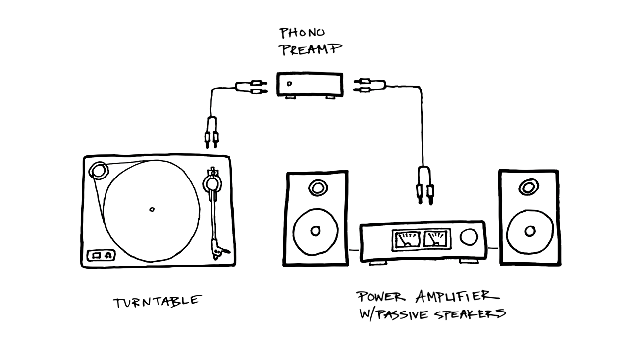 Turntable plugged into a phono preamp which is plugged into a power amplifier
