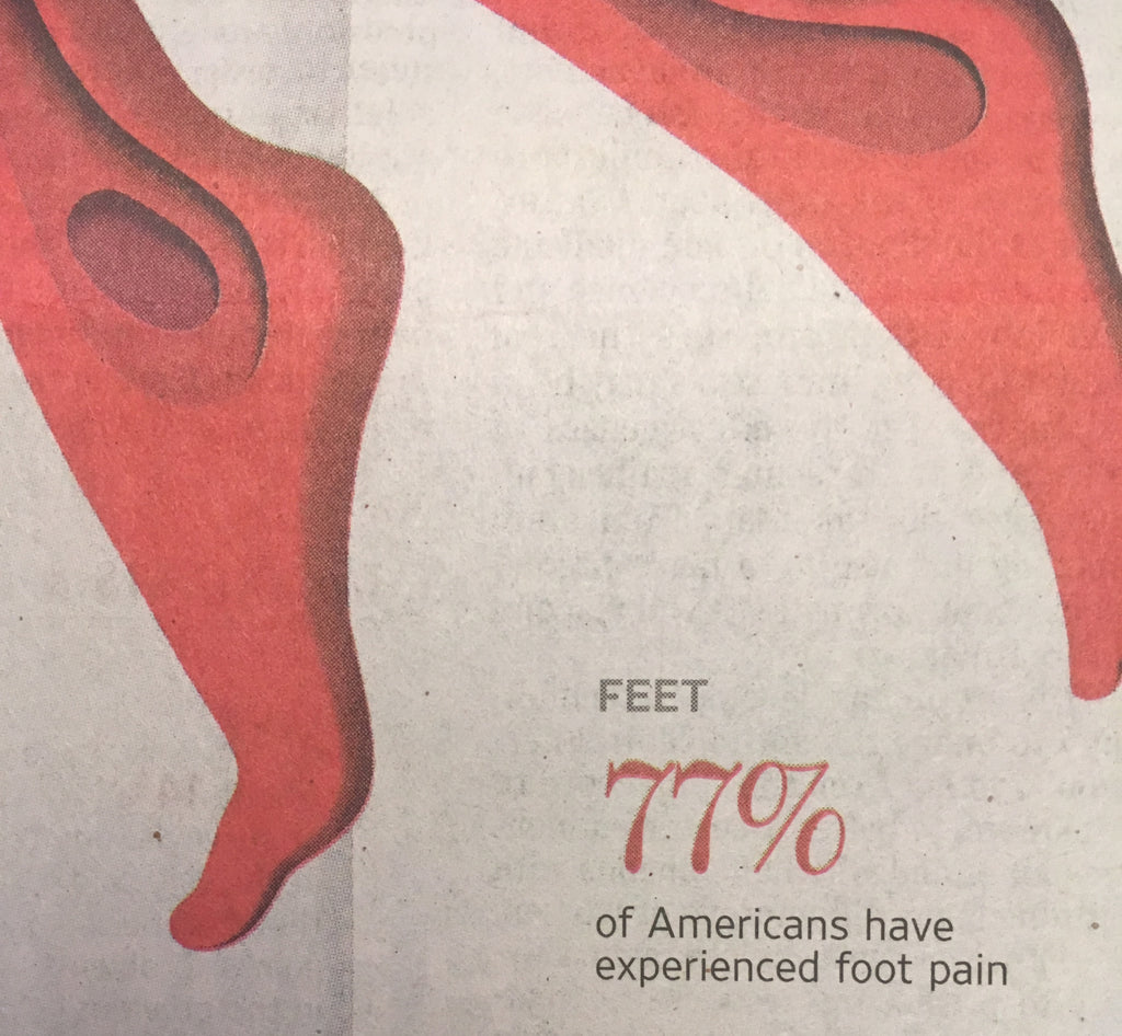 77% of Americans have experienced foot pain. A lot of it is due to our shoes.