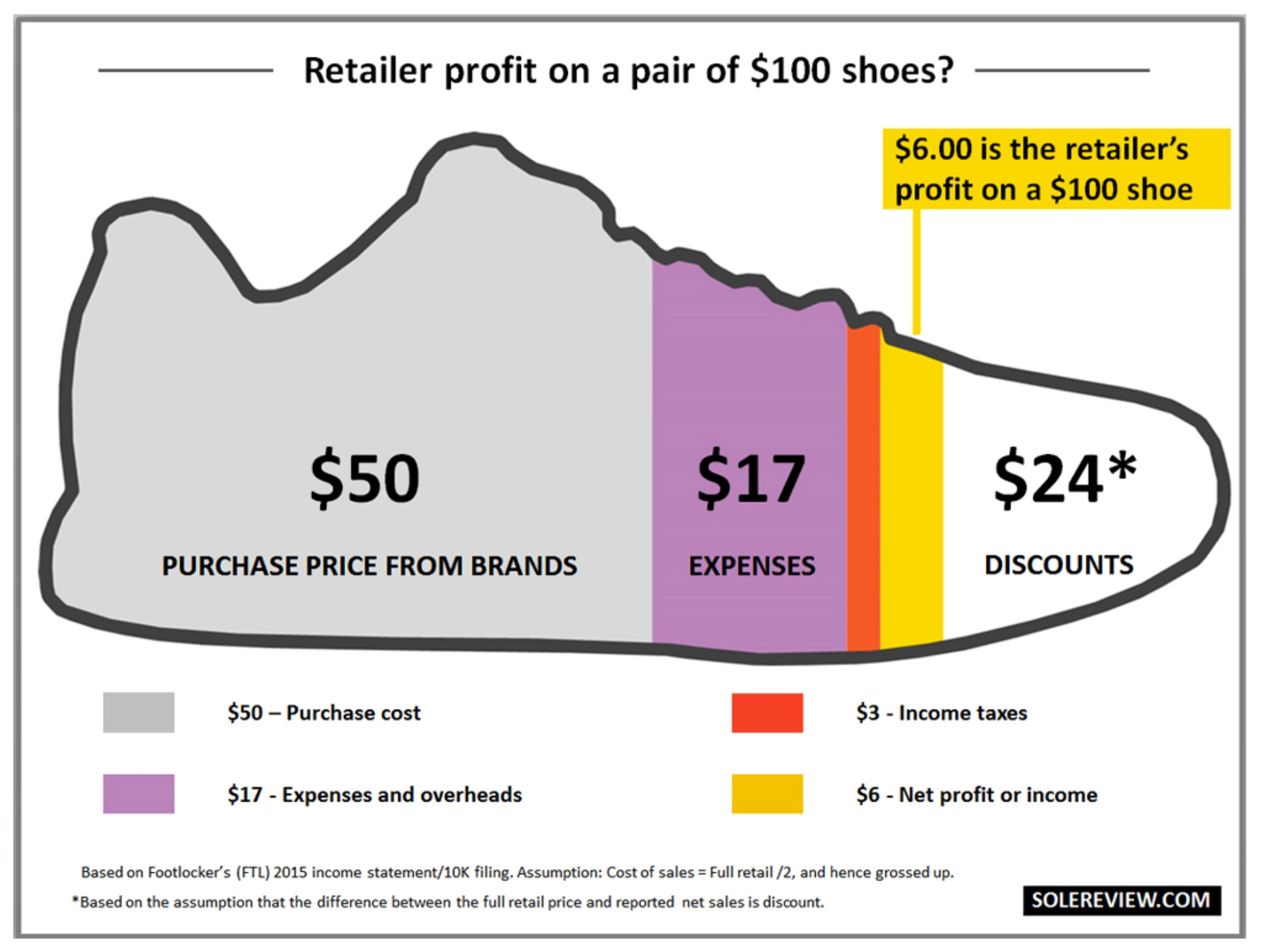 215b6b73069 And just to de-mystify how retail margins work  here s an info graphic from  solereview.com