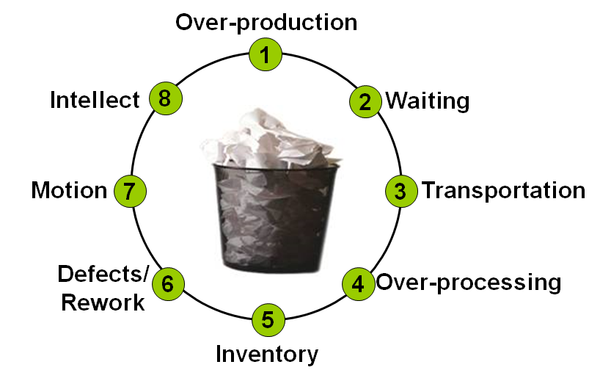 LEW-401: 6-Hour Webinar: The 7 Deadly Wastes + 1: Up-Close