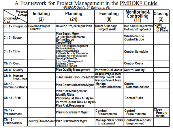 PMW-200: 3-Hour Webinar: A Framework for Project Management