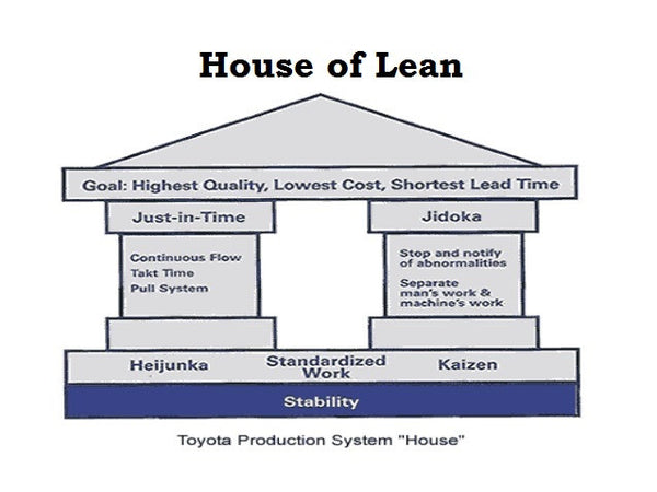 LEW-101: 6-Hour Webinar: Lean Enterprise: Up-Close