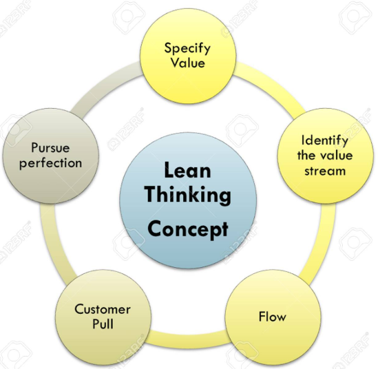 APS-100 Introduction to Lean/Agile Thinking