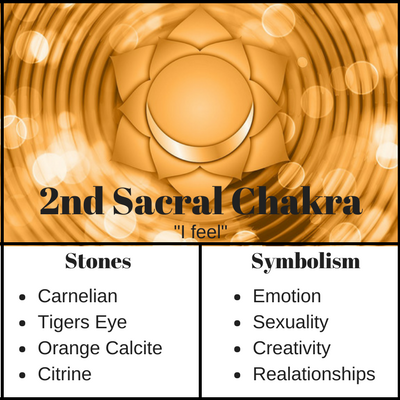 Sacral Chakra Meaning and Stones