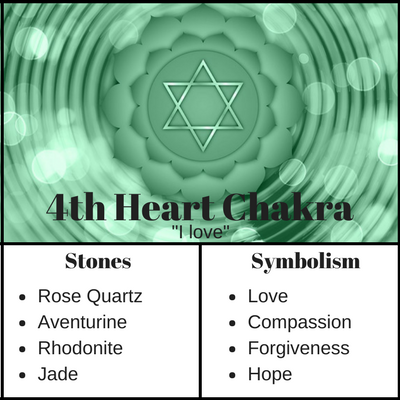 Heart Chakra Meaning and Stones