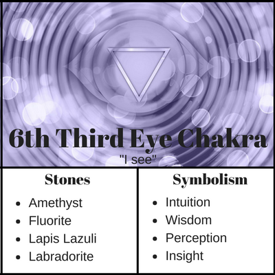Third Eye Chakra Meaning and Stones