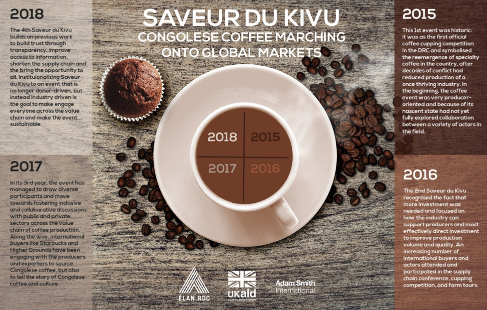 Saveur du Kivu - DRC Coffee on the Rise