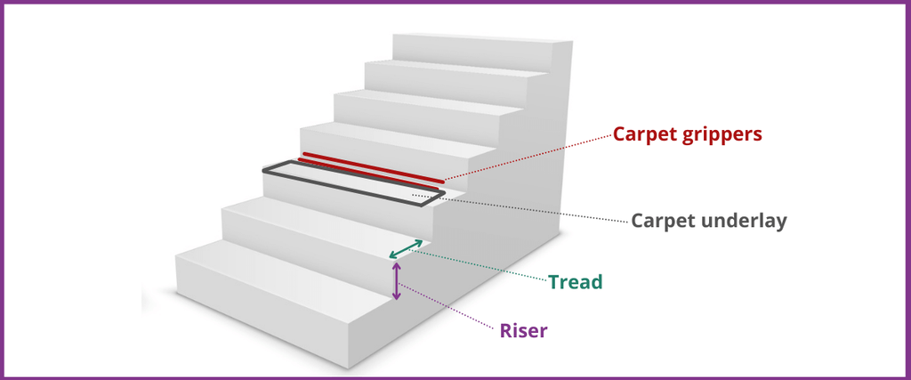 Diagram to help install carpet on stairs
