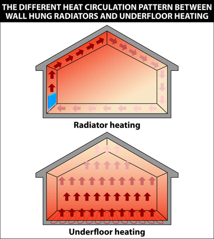 Diagram to show difference in heat circulation between radiators and underfloor heating