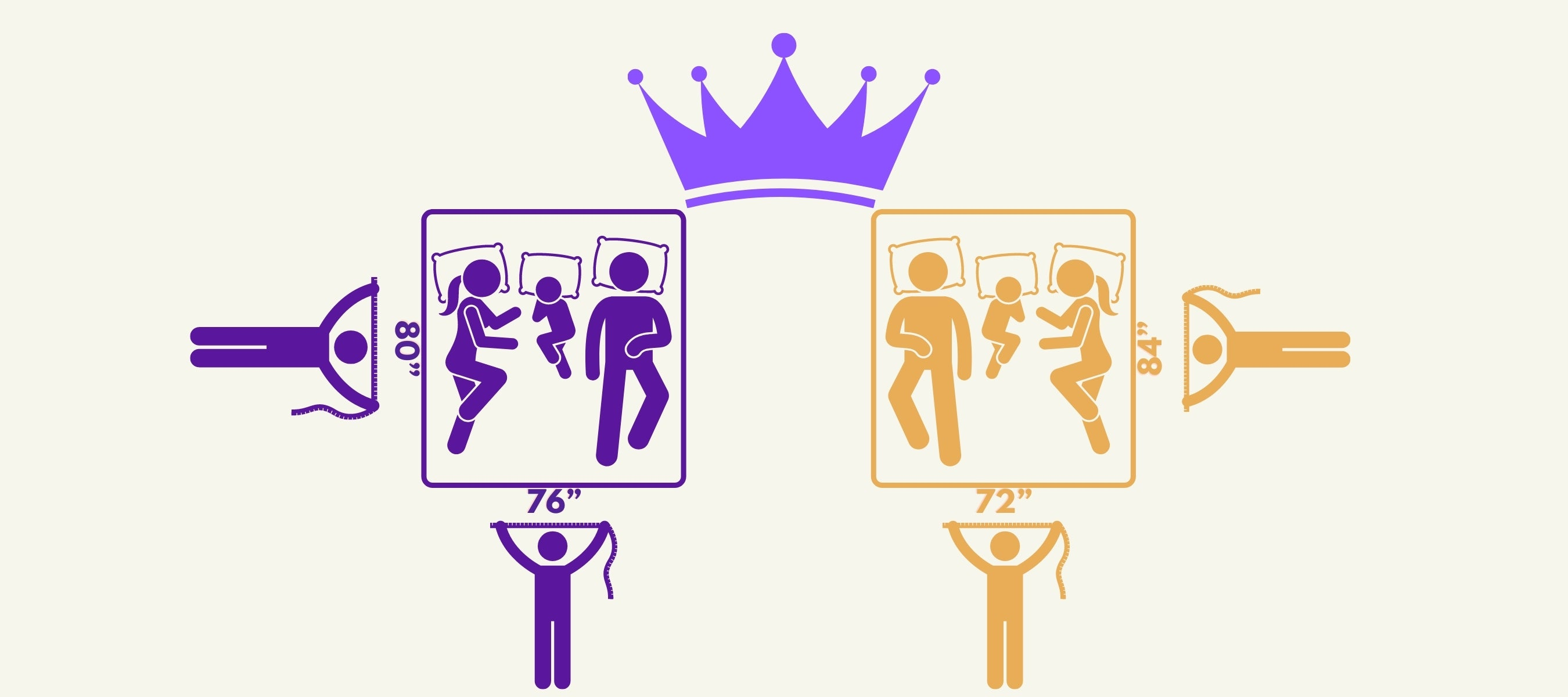 Two stick figures each measuring the two king beds color purple and orange facing each other with a crown above