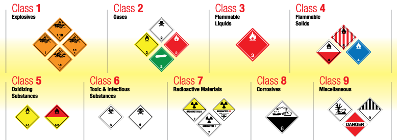 Tdg placards view all western safety sign tdg placards view all ccuart Image collections