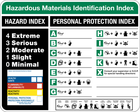 Hazardous Materials Identification Index