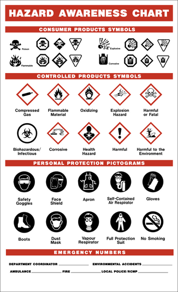 Whmis Western Safety Sign