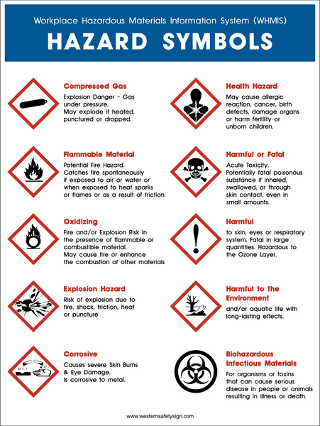 Hazard Awareness Chart Western Safety Sign