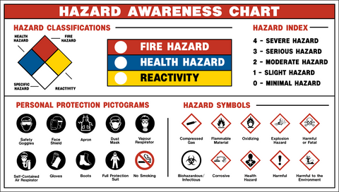 Hazard Awareness Chart