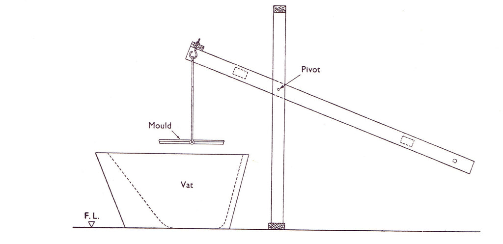 Side schematic of Whatman's Contrivance