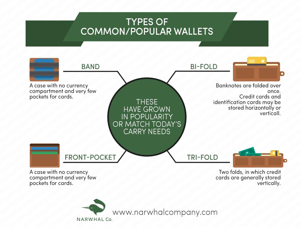 Common Types of Wallets - Narwhal Company