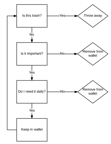 Wallet Audit Decision Tree