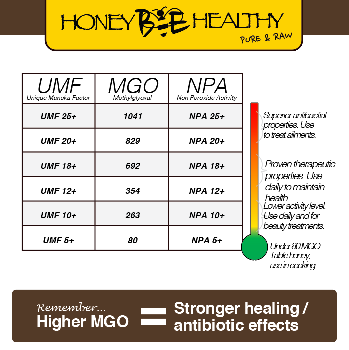 Bio Active Manuka Honey 10+ (MGO 263+) 400 grams