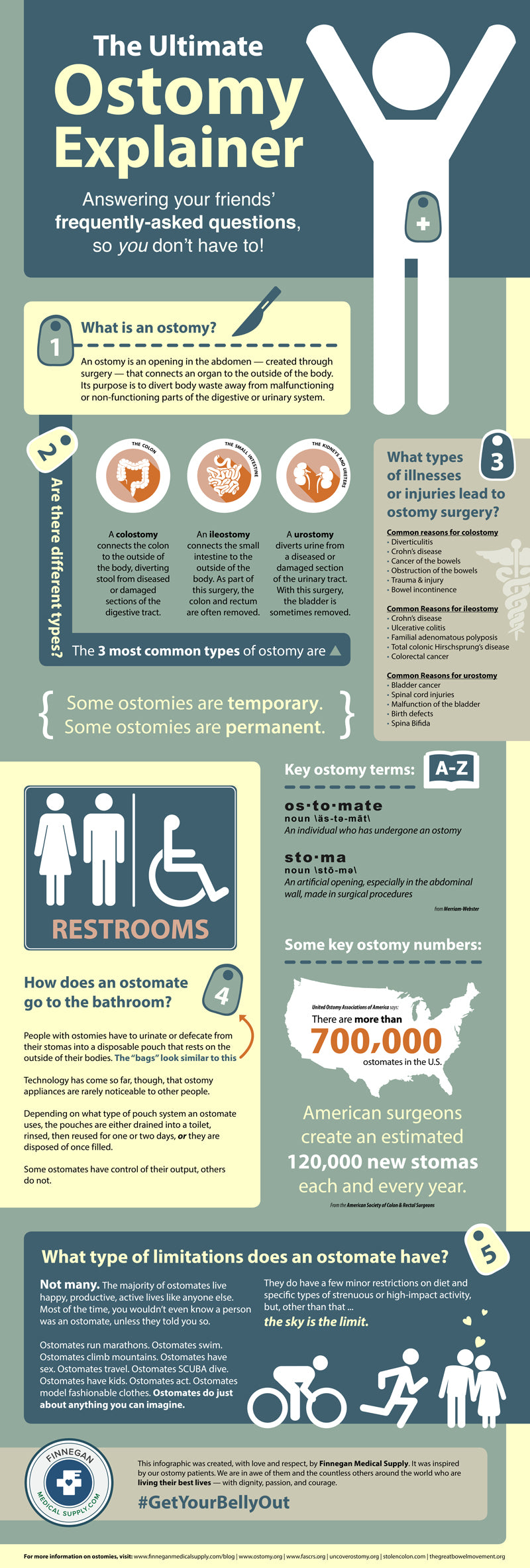 ostomy-infographic-finnegan-medical-supply-800px