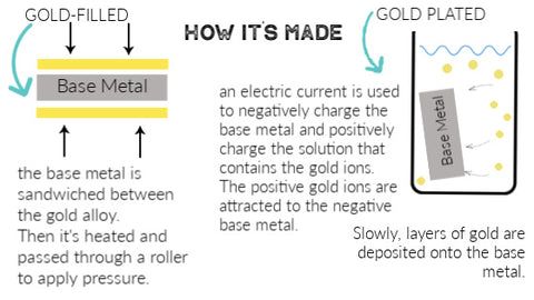 Illustration showing how gold plating is made and how gold filled is made