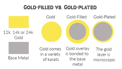 Image showing gold filled wire versus gold plated wire