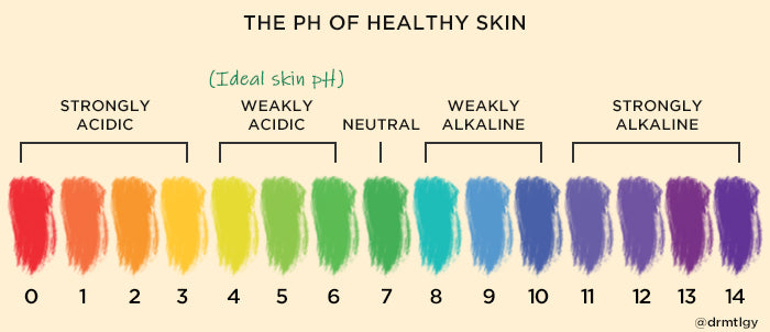 Why the pH of your skin is so important