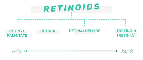 Retinoids from mild to harsh
