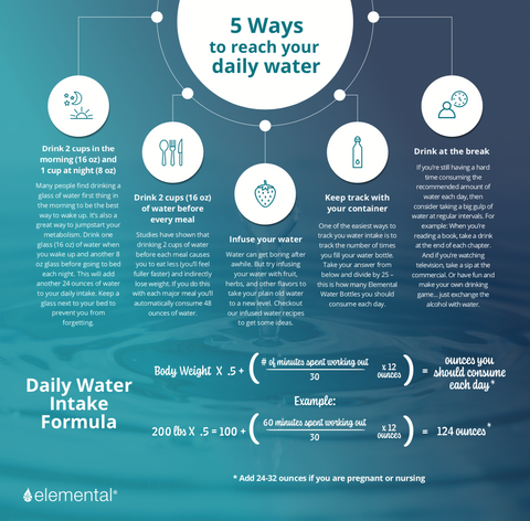 5 Ways to Reach Your Daily Water Intake PDF