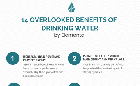 Benefits of Water Diagram