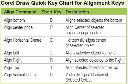 CorelDraw Quick Key Chart for Alignmen Keys