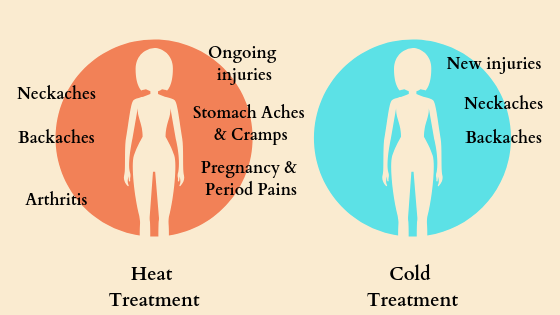 When to use hot and cold treatments