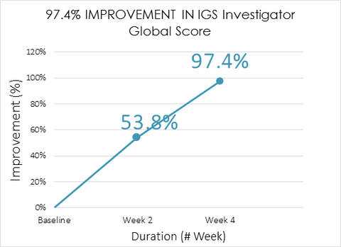 foot gel improvement graph