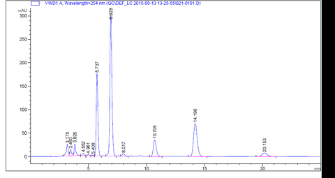 Figure 1. HPLC fingerprint chromatogram of Rheum palmatum extract.