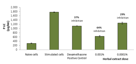 Figure 7. Inhibition of PGE2 secretion by herbal extract in human keratinocytes.