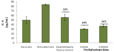 Figure 9. Inhibition of IL-6 secretion by herbal extract in stimulated keratinocytes. (Mean±SE)