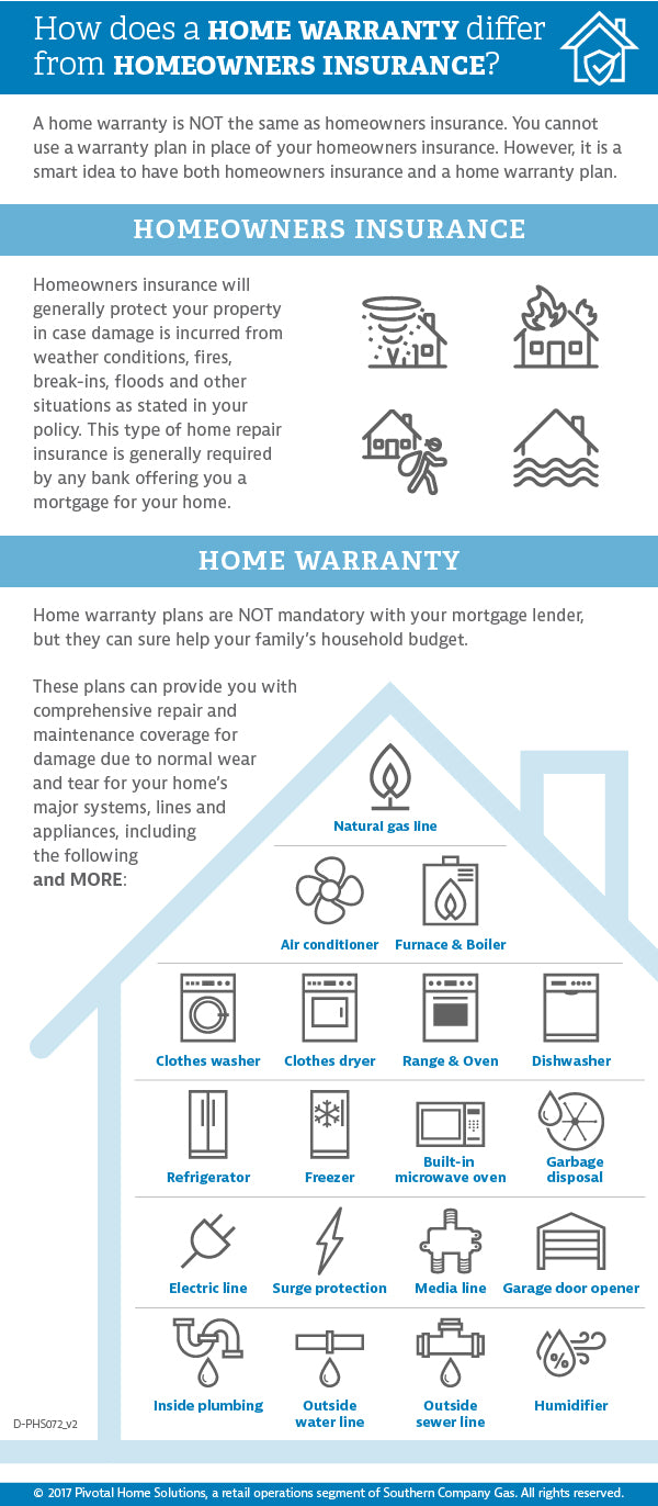 Home Warranty Infographic