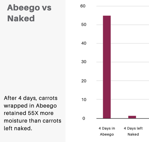 Abeego VS Naked Carrots | Abeego Beeswax Wrap Kitchen Test Results